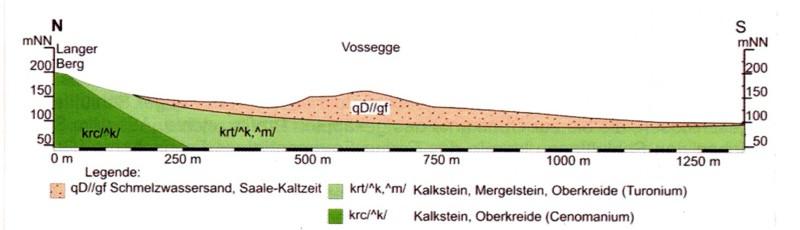 Geologischer Schnitt