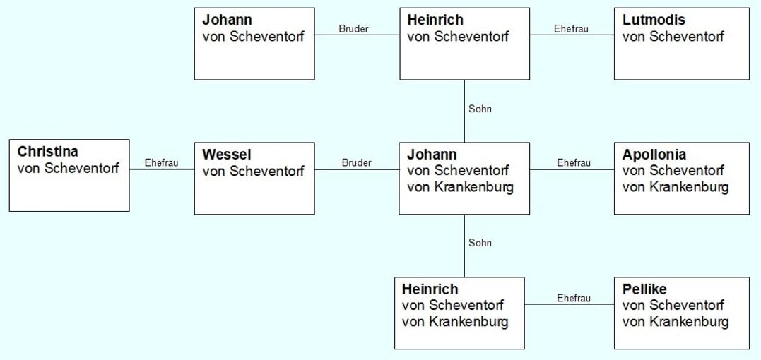 Stammbaum der Familie von Scheventorf